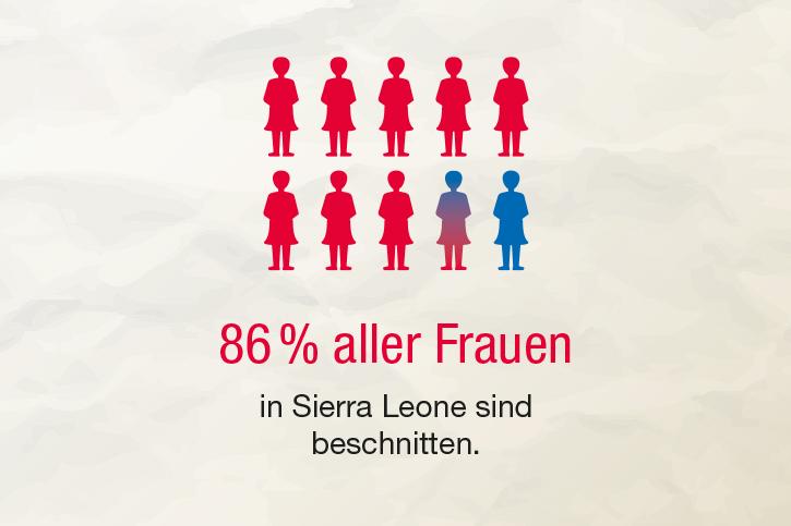 Infografik: In Sierra Leone sind 86% aller Frauen beschnitten.